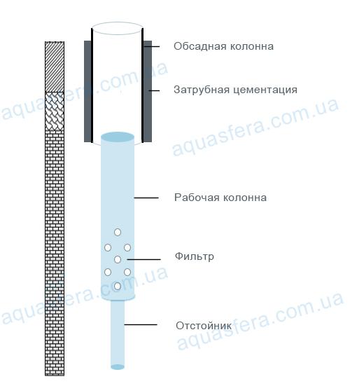 договор с совместном использовании скважины образец - фото 3